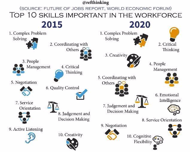 top 10 skills in the workforce