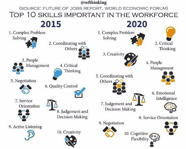 top 10 skills in the workforce